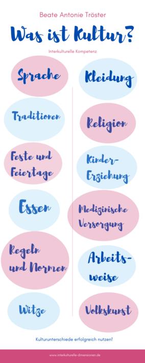 Interkulturelle Fortbildung